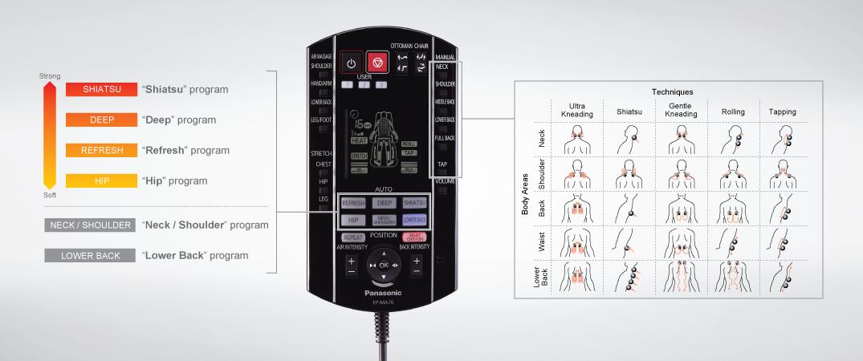 Fernbedienung Panasonic MA70